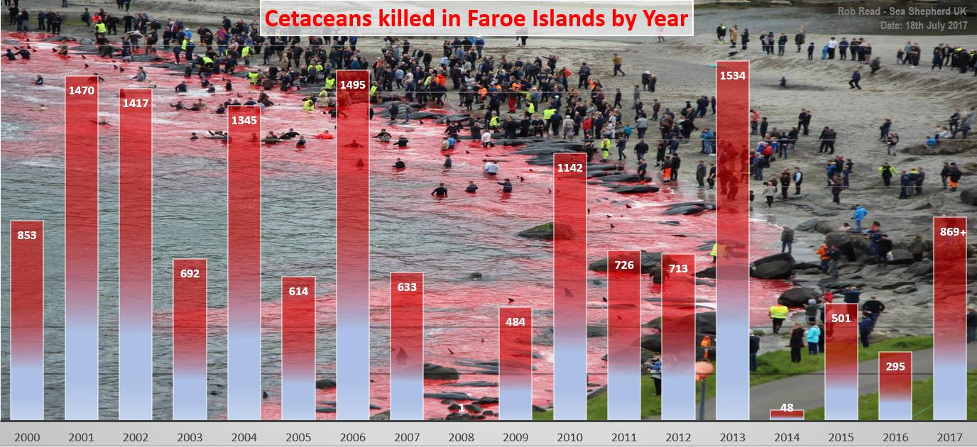 Foto/Statistik: Sea Shepherd UK
